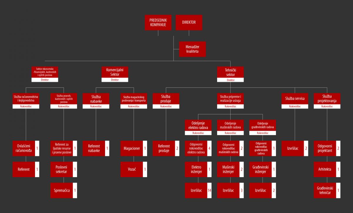 Organizaciona struktura - Elkoms doo